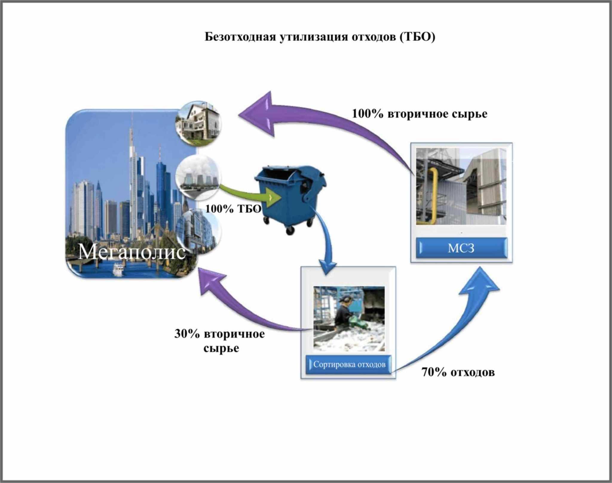 Так в некоторых городах происходит утилизация ТБО - своеобразная схема безотходного производства