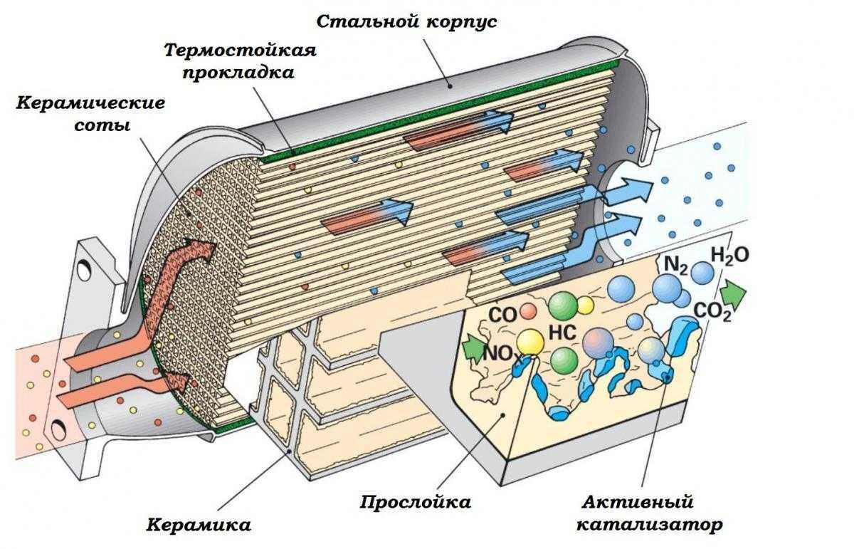 Газовый катализатор