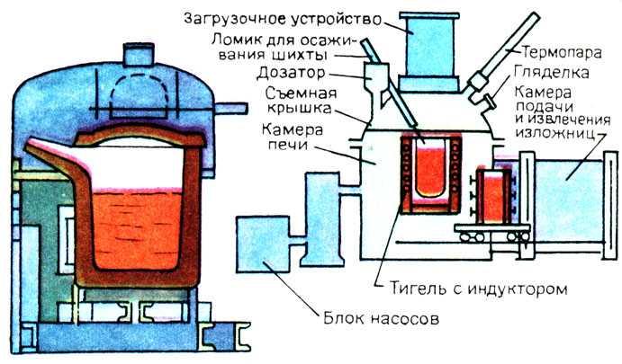 схема электрошлакового переплава