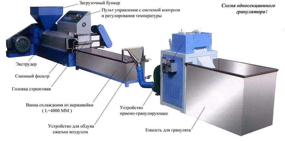 оборудование для гранулирования полимеров