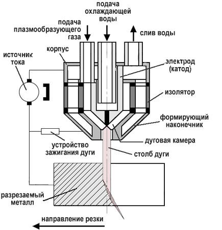 Технология плазменной резки