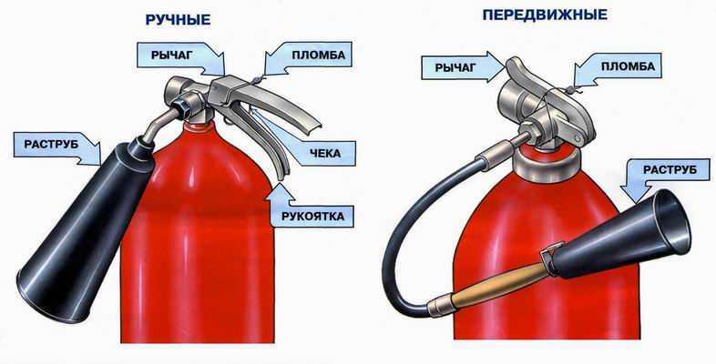 огнетушители по способу обращения
