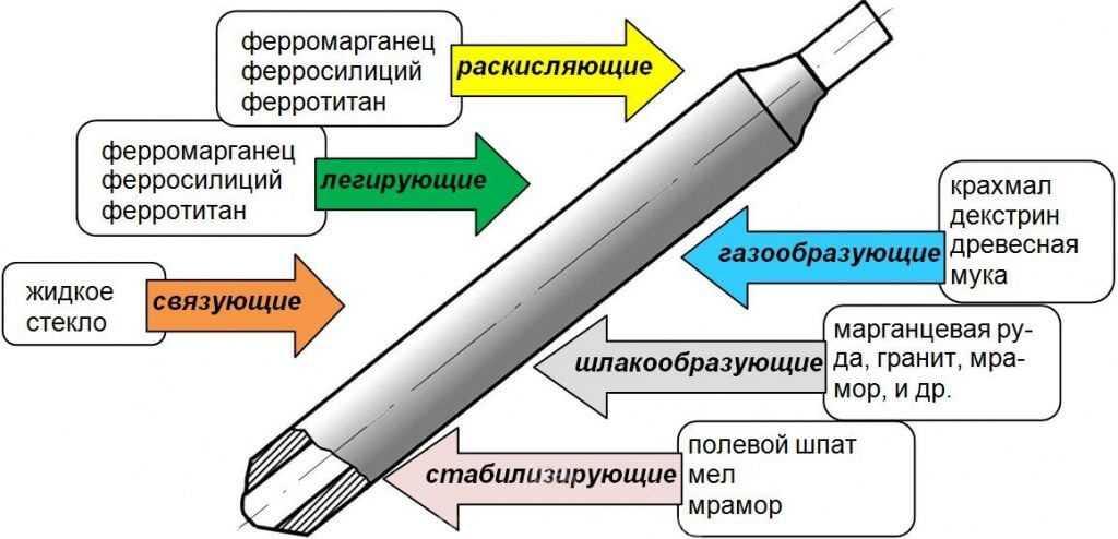 состав сварочного электрода