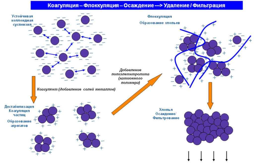 Схема коагуляции