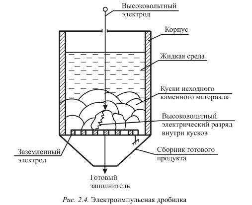 электроимпульсное дробление