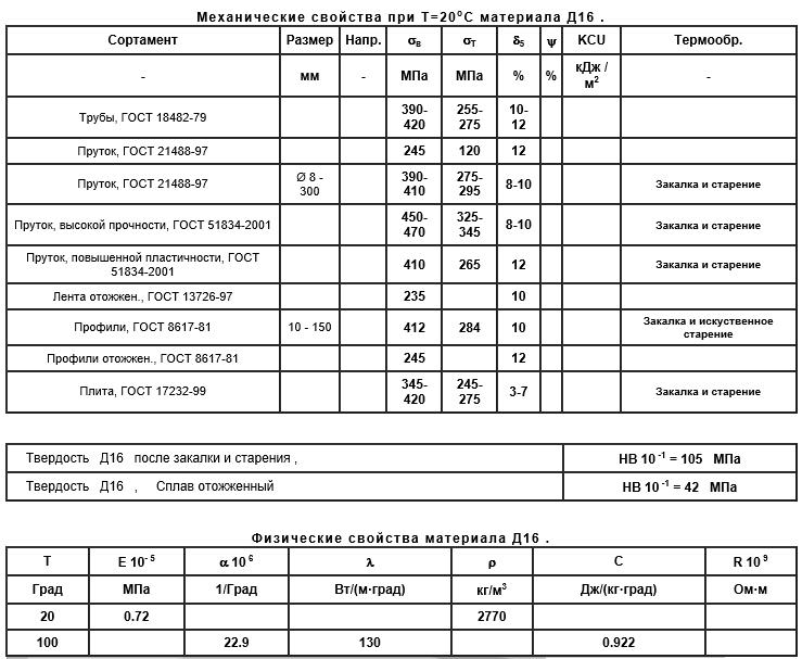 Механические и физические свойства сплава Д16