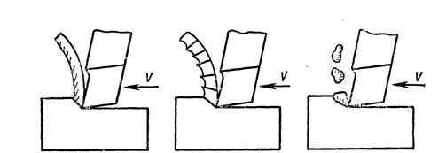 Виды стружки: (слева-направо) сливная, скалывания, надлом