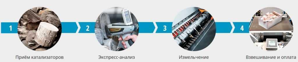 Как происходит прием катализаторов - схема одной из фирм, которая занимается скупкой лома катализаторов