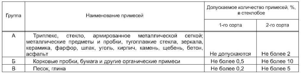 Такие требования к лому стекла указаны в ГОСТе