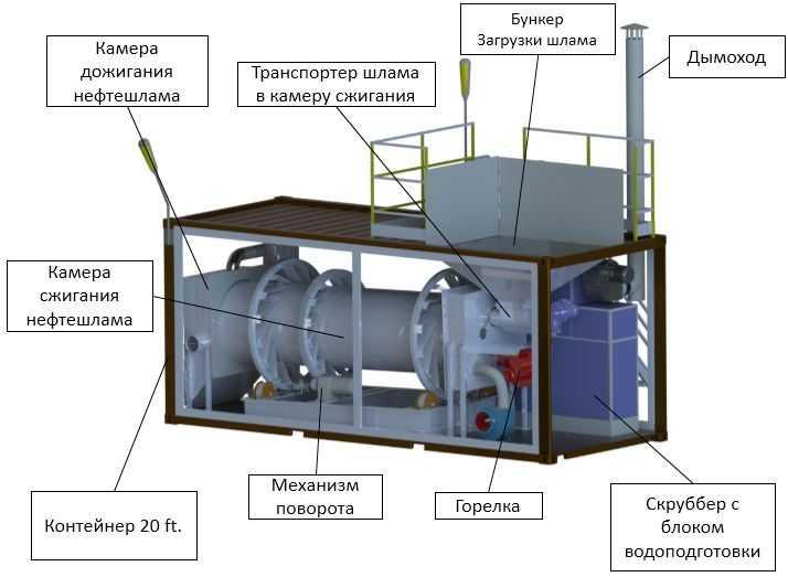Установка для сжигания нефтешламов