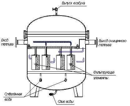 Один из способов фильтрации нефтешламов