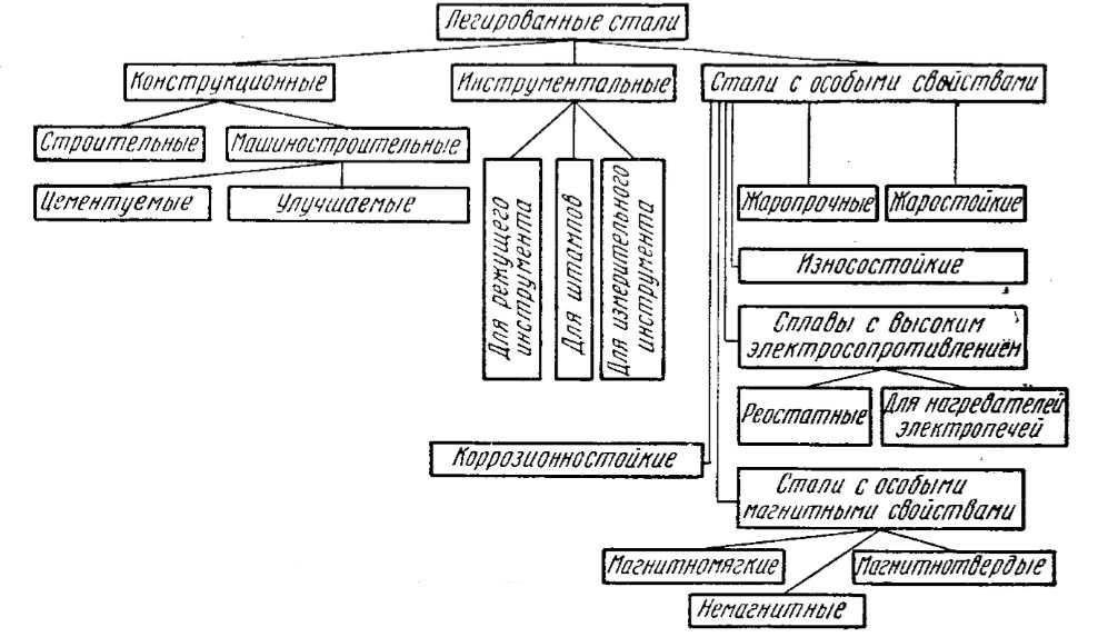 Классификация легированных сталей по назначению