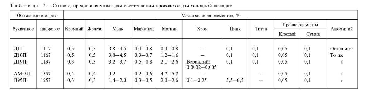 таблица сплавов алюминия