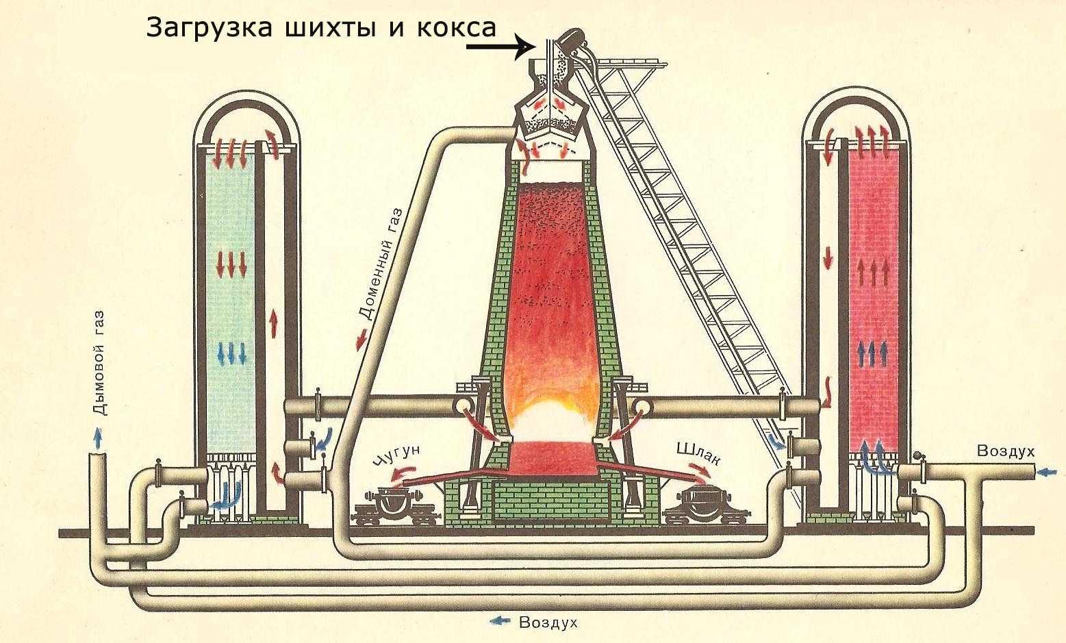 производство чугуна